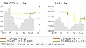 """[ET투자뉴스]농심, """"내수 점유율 회복의…"""" BUY(유지)-유안타증권"""