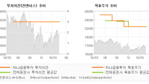"""[ET투자뉴스]한국타이어월드와이드, """"한쪽이 하락하니 다…"""" BUY-하나금융투자"""