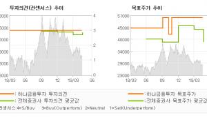 """[ET투자뉴스]대우조선해양, """"전세계 조선업계에서…"""" BUY-하나금융투자"""