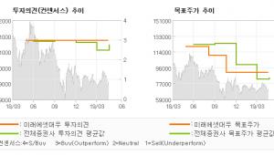 "[ET투자뉴스]셀트리온헬스케어, ""하반기 신제품 효과…"" BUY-미래에셋대우"