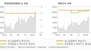 """[ET투자뉴스]동성화인텍, """"어닝 서프라이즈! …"""" BUY-하나금융투자"""