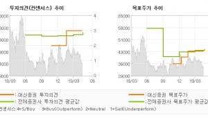 "[ET투자뉴스]LIG넥스원, ""이익률 안정화…"" BUY(유지)-대신증권"