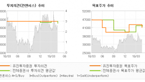 """[ET투자뉴스]대한항공, """"화물 부진과 정비비…"""" BUY(유지)-유진투자증권"""