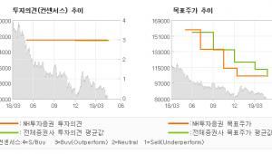 "[ET투자뉴스]삼성생명, ""저금리를 극복하는 …"" BUY(유지)-NH투자증권"