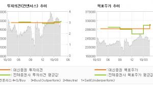 """[ET투자뉴스]유한양행, """"여전히 매력적인 방…"""" BUY(유지)-대신증권"""