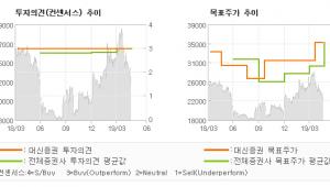 """[ET투자뉴스]SBS, """"큰 그림을 그려 보…"""" BUY(유지)-대신증권"""