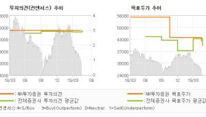 "[ET투자뉴스]한국전력, ""생각보다 컸던 실적…"" BUY(유지)-NH투자증권"