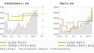 "[ET투자뉴스]한세실업, ""2019년 연간 오…"" BUY(유지)-대신증권"