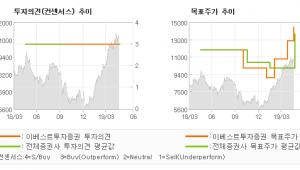 """[ET투자뉴스]화승인더, """"어닝 서프라이즈…"""" BUY(유지)-이베스트투자증권"""