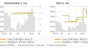 """[ET투자뉴스]SBS, """"드라마 하우스와 중…"""" BUY(유지)-이베스트투자증권"""