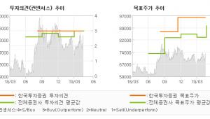 """[ET투자뉴스]빙그레, """"수년만의 모멘텀 …"""" BUY(유지)-한국투자증권"""