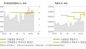 """[ET투자뉴스]유한양행, """"신약개발 회사로 가…"""" BUY(유지)-키움증권"""