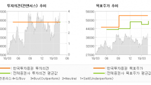 "[ET투자뉴스]영원무역, ""우려는 과도했고, …"" BUY(유지)-한국투자증권"