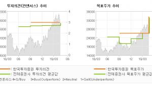 "[ET투자뉴스]한세실업, ""브랜드 사업이 발목…"" BUY(유지)-한국투자증권"