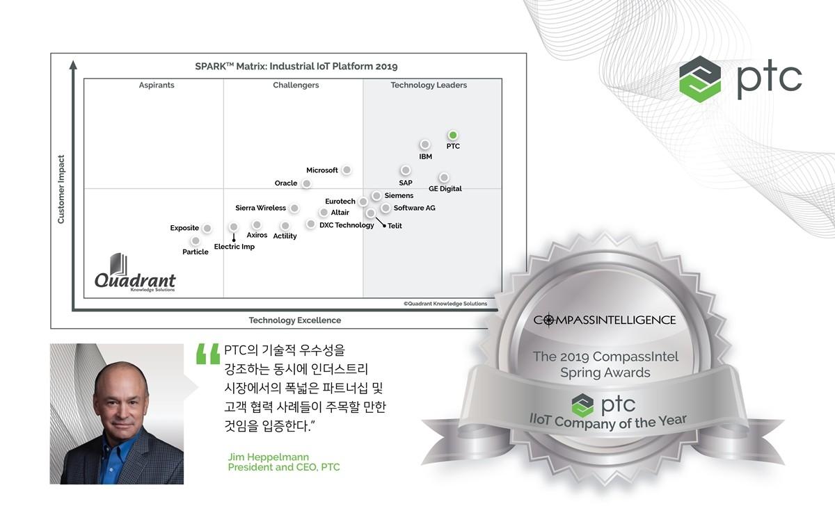 PTC, 'IIoT 쿼드런트 최고 기술기업'에 선정
