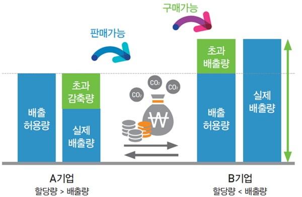 환경부, '온실가스 배출권 잉여분 이월제한'에 대한 공청회 개최