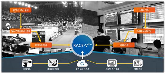 스포츠 솔루션의 클라우드 네이티브 애플리케이션 완성