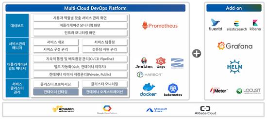 멀티 클라우드 DevOps 플랫폼 서비스 구성 사례
