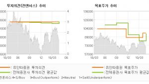 """[ET투자뉴스]SK하이닉스, """"중장기 관점에서 매…"""" BUY(유지)-유안타증권"""
