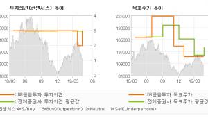"[ET투자뉴스]LG이노텍, ""실적 소폭 상향…"" BUY-DB금융투자"