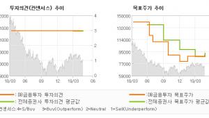 "[ET투자뉴스]LG전자, ""7천억원 중후반 영…"" BUY-DB금융투자"