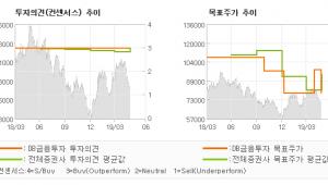 "[ET투자뉴스]SK하이닉스, "" 반도체 가격 하락…"" BUY-DB금융투자"