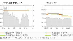 """[ET투자뉴스]삼성전자, """"판매 호조 수익성 …"""" BUY-DB금융투자"""
