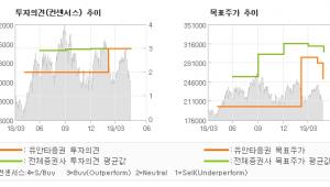 """[ET투자뉴스]삼성SDI, """"기업의 확실한 이익…"""" BUY(유지)-유안타증권"""