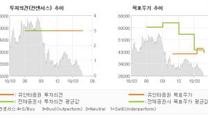 "[ET투자뉴스]SKC코오롱PI, ""긴 호흡으로 접근 …"" BUY(유지)-유안타증권"