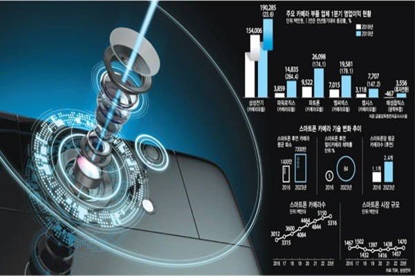 South Korea's Smartphone Camera Industry Growing at a Rapid Rate
