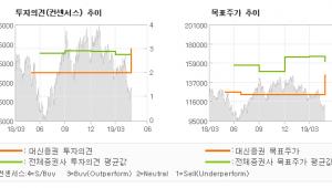 "[ET투자뉴스]현대중공업, ""Big 1을 향하여…"" BUY(신규)-대신증권"