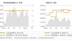 "[ET투자뉴스]삼성SDI, ""전자재료 사업 호조…"" BUY(유지)-신한금융투자"