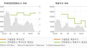 """[ET투자뉴스]동국제강, """"봉형강 수익성 견조…"""" BUY(상향)-키움증권"""