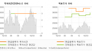 "[ET투자뉴스]대상, ""안정적 실적 대비 …"" BUY(유지)-DB금융투자"
