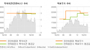 "[ET투자뉴스]LG유플러스, ""화웨이 이슈. 최악…"" BUY(유지)-유안타증권"