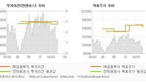 "[ET투자뉴스]현대중공업, ""양질의 수주 Sta…"" BUY(유지)-DB금융투자"