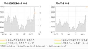 """[ET투자뉴스]월덱스, """"십전대보탕과 식혜…"""" BUY(신규)-골든브릿지투자증권"""