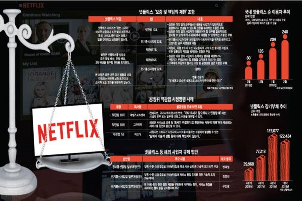 Growing Number of Dissatisfied Netflix Users in South Korea Due to Netflix's Unfair Terms and Conditions