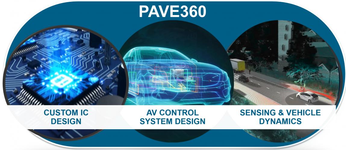 지멘스 자율주행차 플랫폼 개발 위한 사전 실리콘 자율 검증(pre-silicon autonomous validation) 프로그램 PAVE360, 이미지제공=지멘스