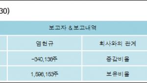 [ET투자뉴스][와이오엠 지분 변동] 염현규 외 4명 -2.94%p 감소, 13.8% 보유