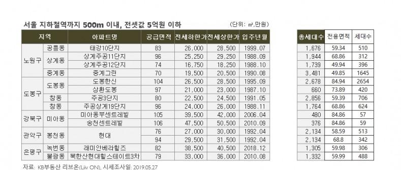 서울에서 지하철역 500m 이내 전셋값 5억원 이하 아파트 많은 지역은?