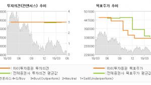 """[ET투자뉴스]POSCO, """"외부 불확실성 해소…"""" BUY(유지)-하이투자증권"""