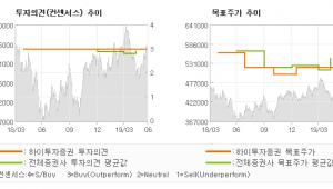 """[ET투자뉴스]고려아연, """"아연 보다는 귀금속…"""" BUY(유지)-하이투자증권"""
