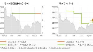 """[ET투자뉴스]휴젤, """"다양한 매력, 편안…"""" BUY(유지)-대신증권"""