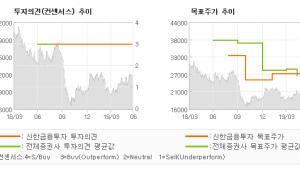 """[ET투자뉴스]송원산업, """"고객들이 점점 늘어…"""" BUY(유지)-신한금융투자"""