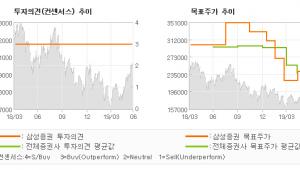 "[ET투자뉴스]펄어비스, ""잇따른 신작 공개로…"" BUY-삼성증권"