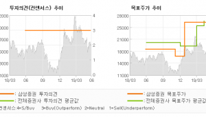 """[ET투자뉴스]상아프론테크, """"리스크 완화 + 하…"""" BUY-삼성증권"""