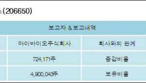 [ET투자뉴스][유바이오로직스 지분 변동] 마이바이오주식회사 외 3명 2.08%p 증가, 15.49% 보