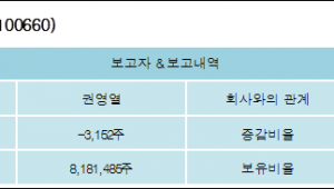 [ET투자뉴스][서암기계공업 지분 변동] 권영열 외 4명 -0.03%p 감소, 64.93% 보유