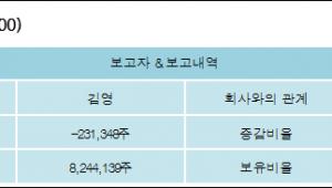 [ET투자뉴스][신일산업 지분 변동] 김영 외 6명 -0.33%p 감소, 11.6% 보유